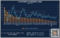 收藏!中国城市经济实力最新排名!